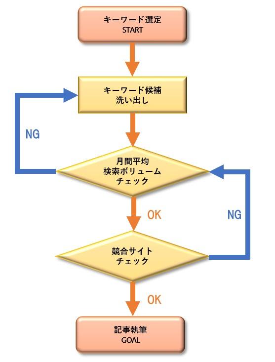 キーワード選定のための4つの手順